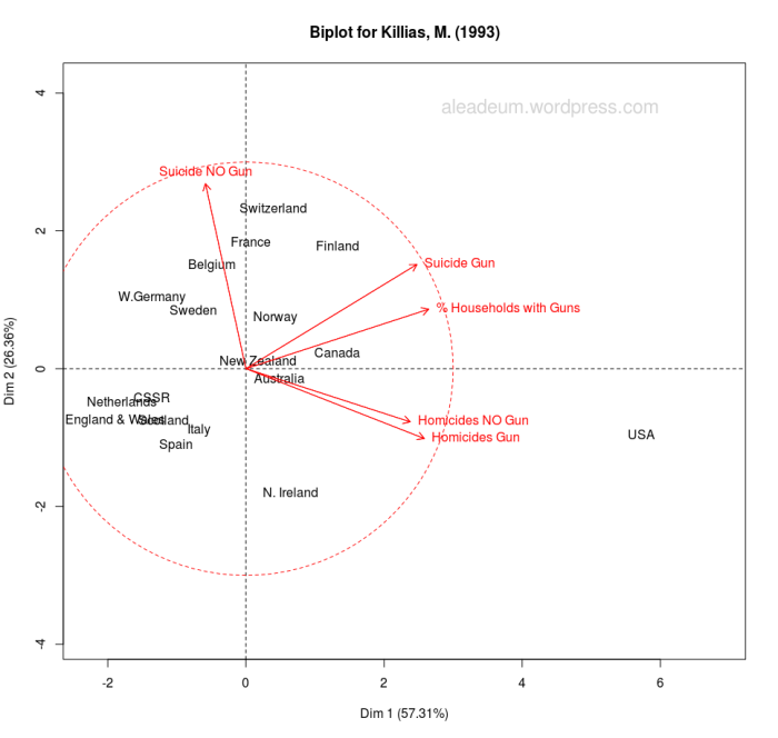 Biplot for Killias, M. (1993)