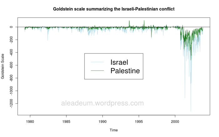 Goldstein scaled totals that summarize the Israeli-Palestinian conflict