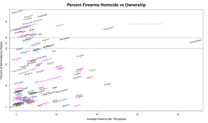 Percent Firearms Homicide vs Ownership