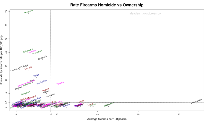 Rate Firearms Homicide vs Ownership