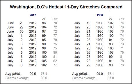 1930-2012.Washington.DC