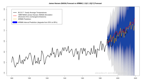 1988 James Hansen (NASA) Forecast vs ARIMA(1,1,0)(1,1,0)[11] Forecast