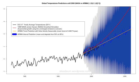 Global Temperatures Predictions until 2060 (NASA vs ARIMA(1,1,0)(1,1,0)[11])