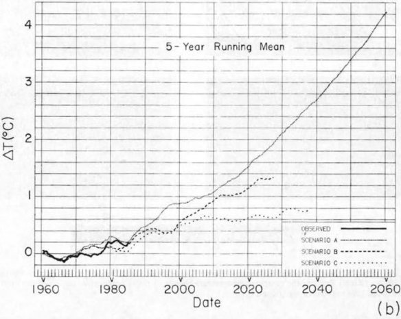 Hansen 1988 prediction for scenario A