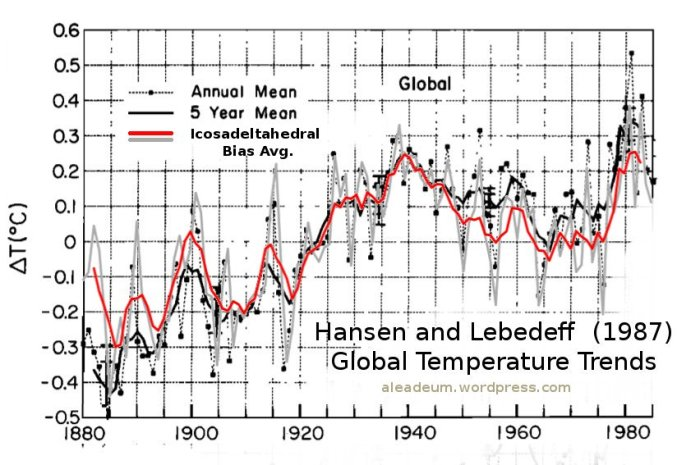 Hansen and Lebedeff (1987) Global Temperature Trends