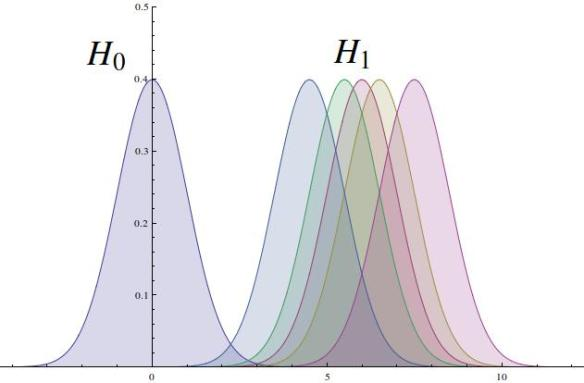 h0 vs multiple h1