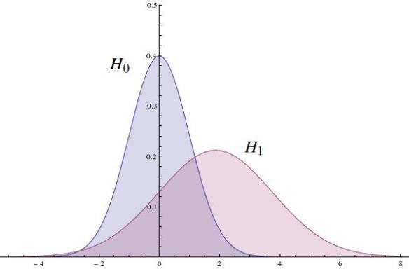 h0 vs optimal h1