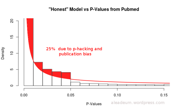 honest model vs pvalues from pubmed