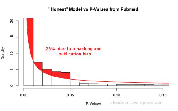 honest model vs pvalues from pubmed