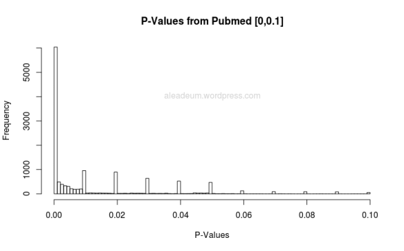 pvalues from pubmed 0-0.1