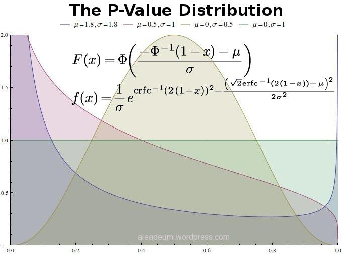 pvalues PDF CDF