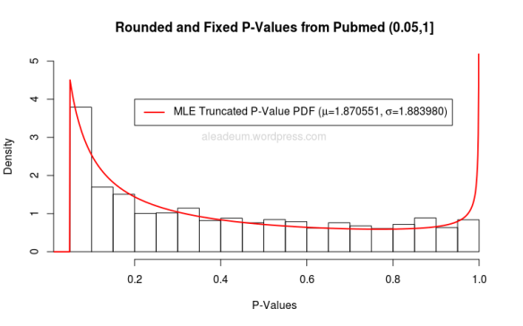 rounded and fixed pvalues from pubmed 0.05-1 MLE