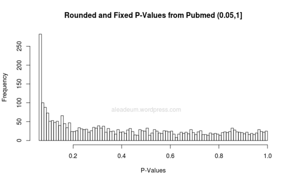 rounded and fixed pvalues from pubmed 0.05-1