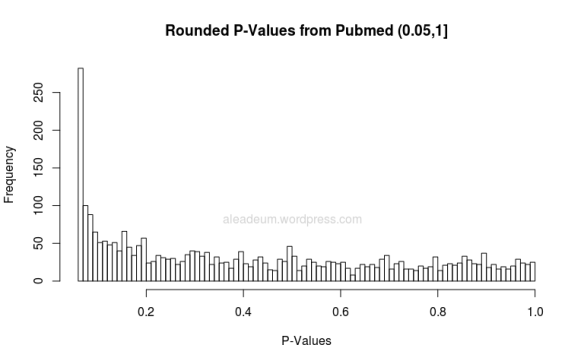 rounded p-values from pubmed 0.05-1
