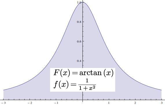 pdf.cauchy