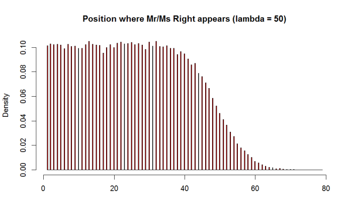 Mr Ms Right - lambda 50